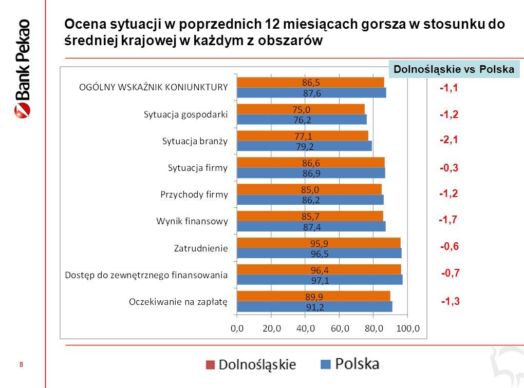 7 Dolnośląskie: Ogólny Wskaźnik Koniunktury Mikro i Małych Firm niższy niż średnia krajowa Dolnośląskie: Ocena poprzednich i kolejnych 12 miesięcy niższa niż średnio w Polsce Podregiony: Najwyższa ocena we Wrocławiu, Ostatnie 12 miesięcy najsłabiej ocenione w podregionie wałbrzyskim, Najgorsze perspektywy na rok 2013 w podregionie wrocławskim, Duży spadek Wskaźnika r/r w podregionie jeleniogórskim.