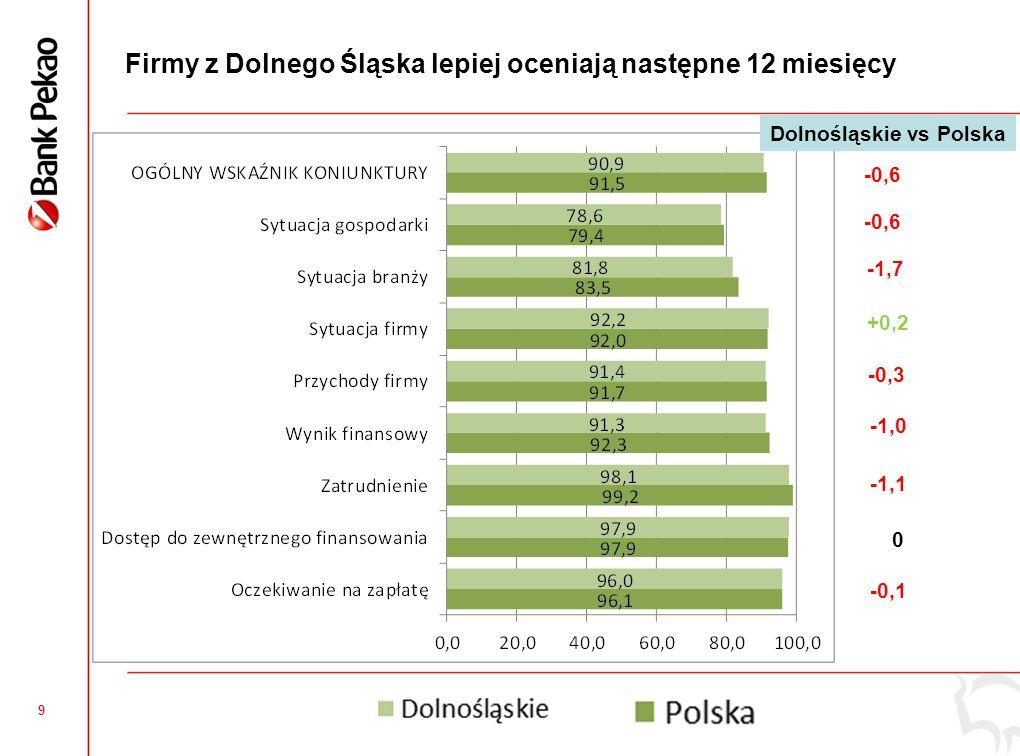8 Ocena sytuacji w poprzednich 12 miesiącach gorsza w stosunku do średniej krajowej w każdym z obszarów -0,6 -1,1 -1,2 -2,1 -0,3 -1,2 -1,7 -0,7 -1,3 Dolnośląskie vs Polska