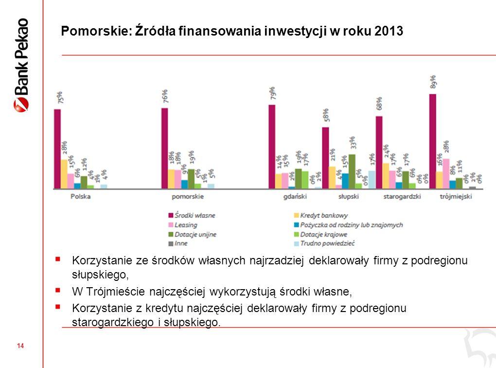 13 Pomorskie: Inwestycje mikro i małych przedsiębiorstw wyższe niż średnia krajowa Odsetek firm inwestujących zmaleje z 48% w roku 2012 do 33% w roku 2013, Faktyczny odsetek inwestujących firm w roku 2013 może być wyższy – w ubiegłych latach rzeczywisty odsetek wyższy od planowanego, Wysoki planowany poziom inwestycji w Słupsku.