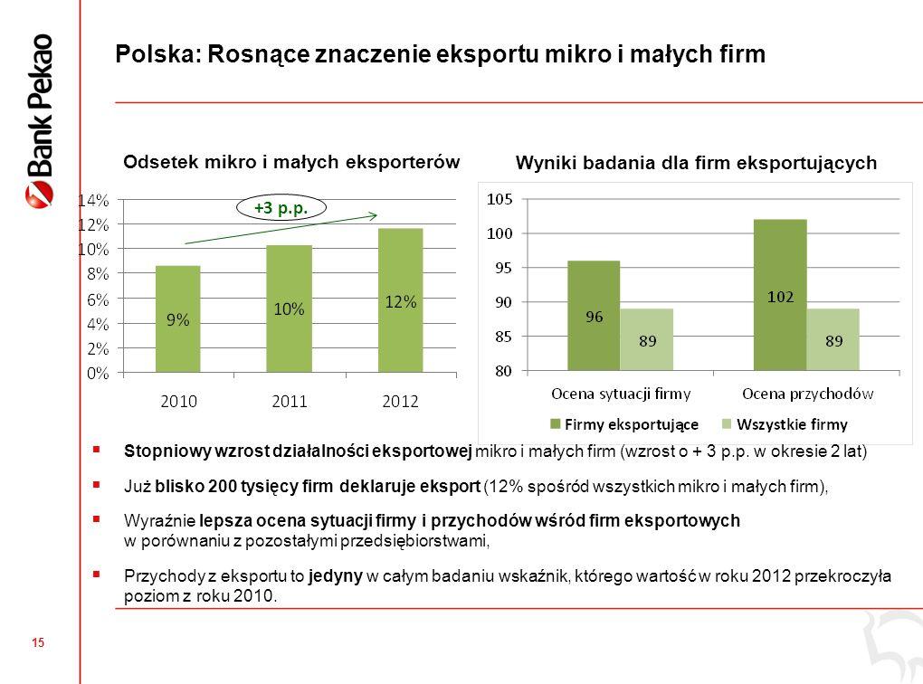 14 Pomorskie: Źródła finansowania inwestycji w roku 2013 Korzystanie ze środków własnych najrzadziej deklarowały firmy z podregionu słupskiego, W Trójmieście najczęściej wykorzystują środki własne, Korzystanie z kredytu najczęściej deklarowały firmy z podregionu starogardzkiego i słupskiego.