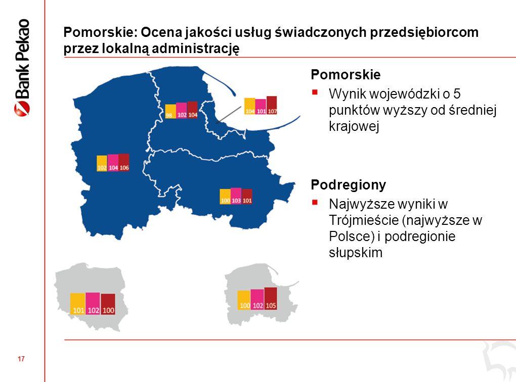 16 Pomorskie: Eksport mikro i małych firm W województwie pomorskim liczba eksporterów powyżej średniej krajowej, Najwięcej eksporterów w podregionie słupskim, najmniej w starogardzkim, Tendencja pozytywna (za wyjątkiem podregionu gdańskiego) – coraz więcej firm myśli o eksporcie.