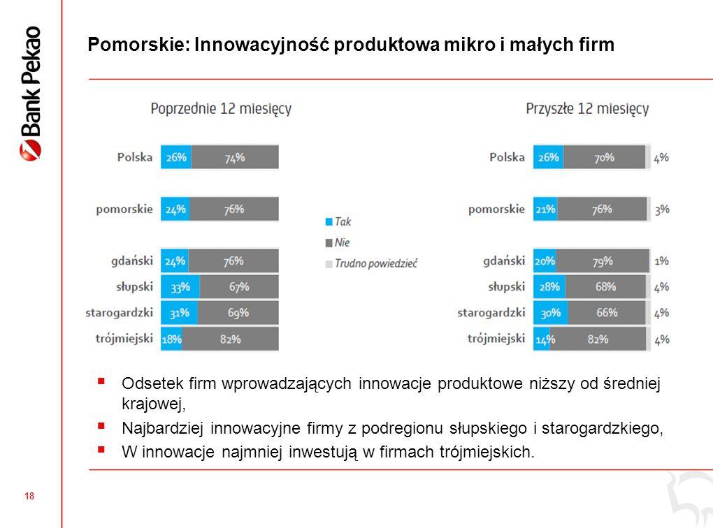 17 Pomorskie: Ocena jakości usług świadczonych przedsiębiorcom przez lokalną administrację Pomorskie Wynik wojewódzki o 5 punktów wyższy od średniej krajowej Podregiony Najwyższe wyniki w Trójmieście (najwyższe w Polsce) i podregionie słupskim