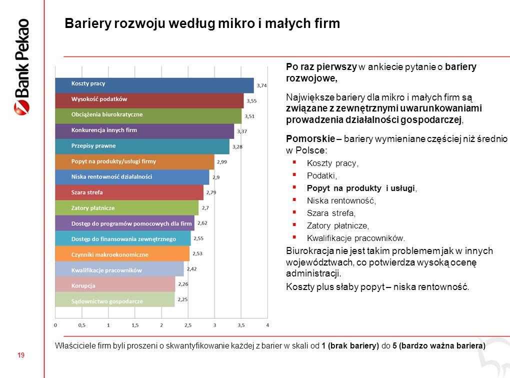 18 Pomorskie: Innowacyjność produktowa mikro i małych firm Odsetek firm wprowadzających innowacje produktowe niższy od średniej krajowej, Najbardziej innowacyjne firmy z podregionu słupskiego i starogardzkiego, W innowacje najmniej inwestują w firmach trójmiejskich.