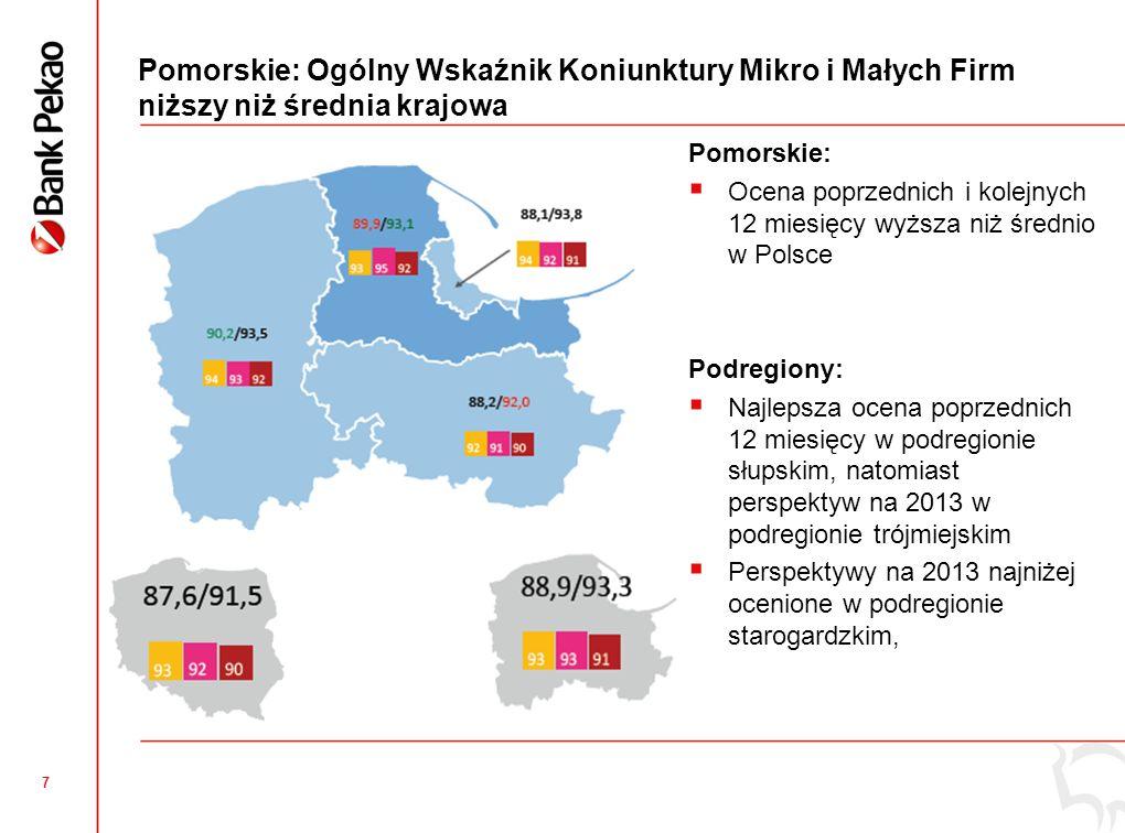 6 Województwo pomorskie – trochę oficjalnej statystyki Liczba mikro i małych firm Aktywne mikro firmy107 032 (6,5%) Aktywne małe firmy3 328 (6,3%) Aktywne mikro i małe firmy na 1000 mieszkańców 49,3 (Polska 44,7) Zatrudnienie Mikro firmy218 646 (6,4%) Małe firmy72 060 (6,3%) Inwestycje Średnie nakłady (tys.