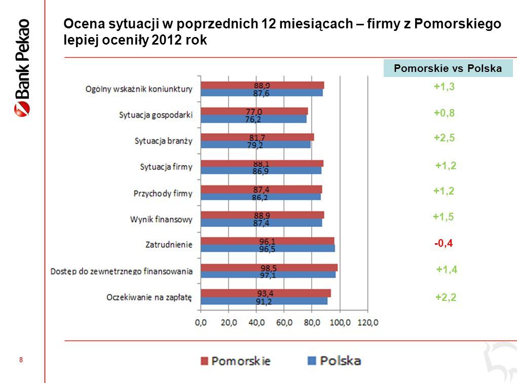 7 Pomorskie: Ogólny Wskaźnik Koniunktury Mikro i Małych Firm niższy niż średnia krajowa Pomorskie: Ocena poprzednich i kolejnych 12 miesięcy wyższa niż średnio w Polsce Podregiony: Najlepsza ocena poprzednich 12 miesięcy w podregionie słupskim, natomiast perspektyw na 2013 w podregionie trójmiejskim Perspektywy na 2013 najniżej ocenione w podregionie starogardzkim,