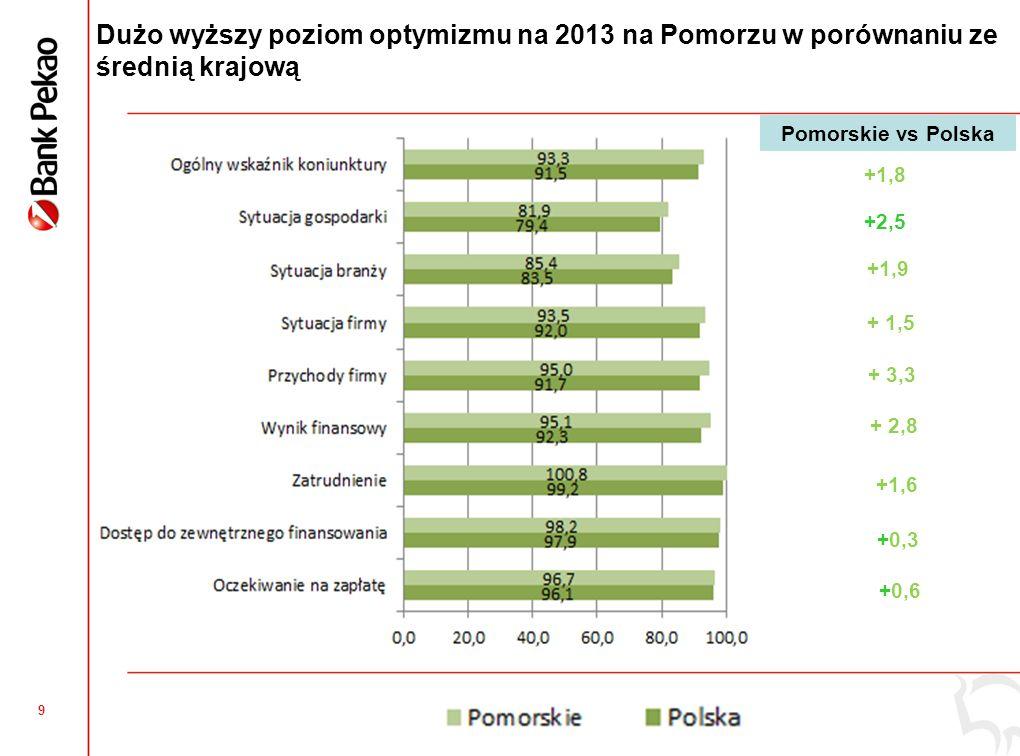 8 Ocena sytuacji w poprzednich 12 miesiącach – firmy z Pomorskiego lepiej oceniły 2012 rok -0,4 +1,3 +0,8 +2,5 +1,2 +1,5 +1,4 +2,2 Pomorskie vs Polska