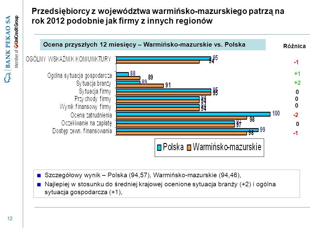 12 Szczegółowy wynik – Polska (94,57), Warmińsko-mazurskie (94,46), Najlepiej w stosunku do średniej krajowej ocenione sytuacja branży (+2) i ogólna s