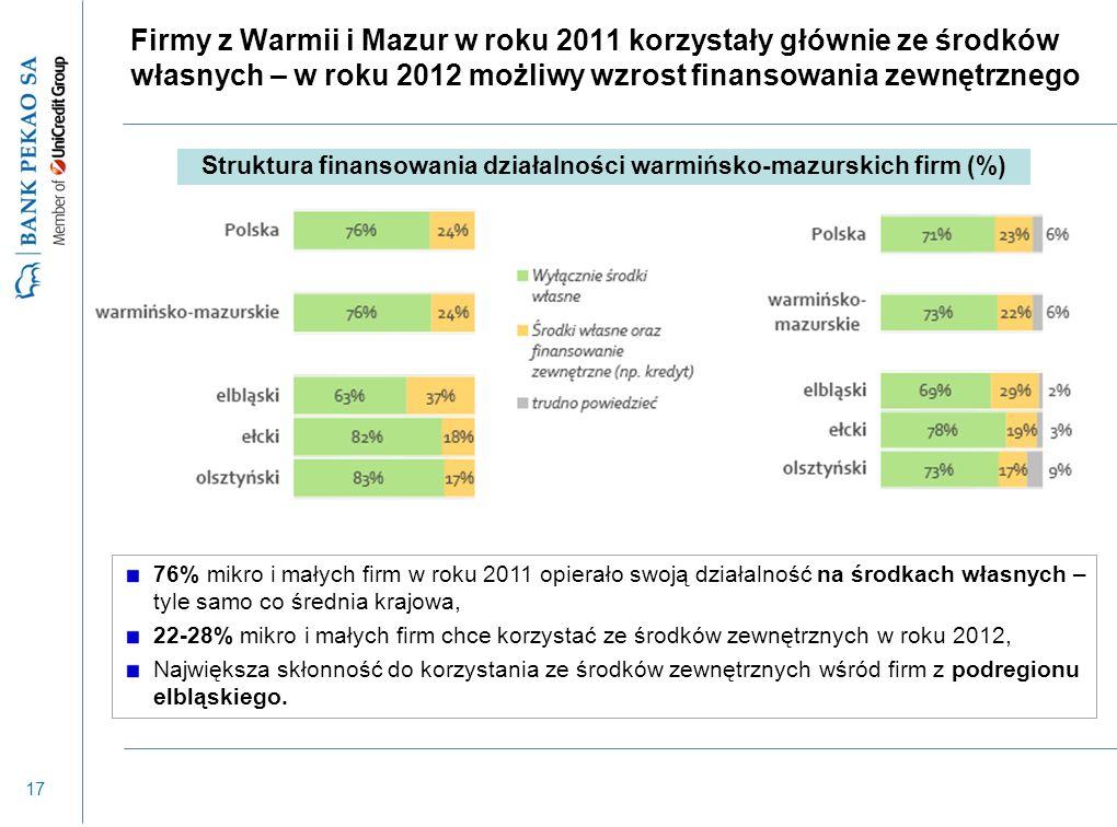 17 Firmy z Warmii i Mazur w roku 2011 korzystały głównie ze środków własnych – w roku 2012 możliwy wzrost finansowania zewnętrznego 76% mikro i małych firm w roku 2011 opierało swoją działalność na środkach własnych – tyle samo co średnia krajowa, 22-28% mikro i małych firm chce korzystać ze środków zewnętrznych w roku 2012, Największa skłonność do korzystania ze środków zewnętrznych wśród firm z podregionu elbląskiego.