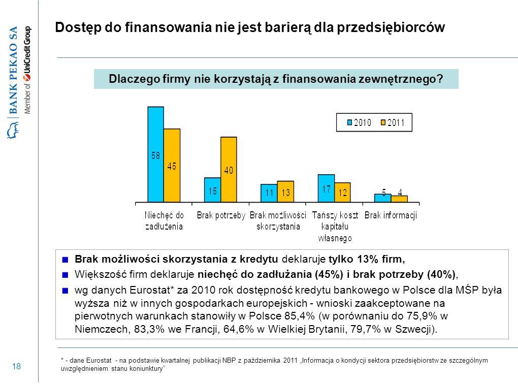 18 Dostęp do finansowania nie jest barierą dla przedsiębiorców Dlaczego firmy nie korzystają z finansowania zewnętrznego? Brak możliwości skorzystania