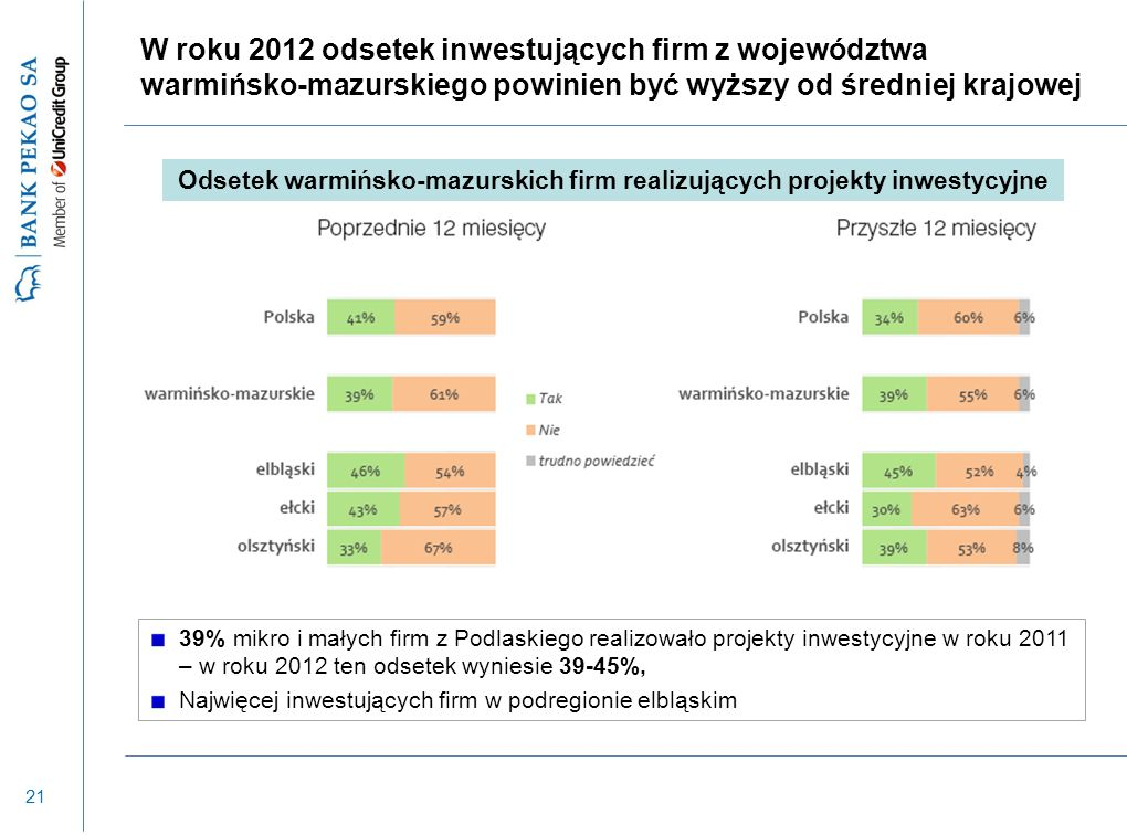 21 W roku 2012 odsetek inwestujących firm z województwa warmińsko-mazurskiego powinien być wyższy od średniej krajowej 39% mikro i małych firm z Podlaskiego realizowało projekty inwestycyjne w roku 2011 – w roku 2012 ten odsetek wyniesie 39-45%, Najwięcej inwestujących firm w podregionie elbląskim Odsetek warmińsko-mazurskich firm realizujących projekty inwestycyjne