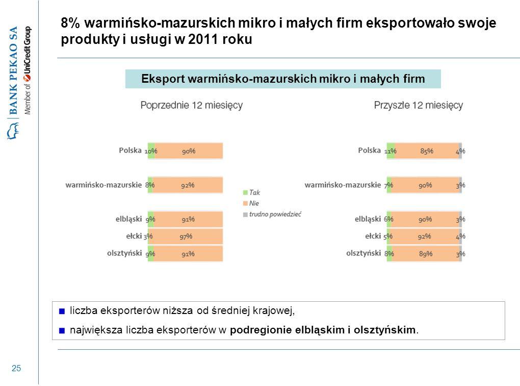 25 8% warmińsko-mazurskich mikro i małych firm eksportowało swoje produkty i usługi w 2011 roku liczba eksporterów niższa od średniej krajowej, najwię