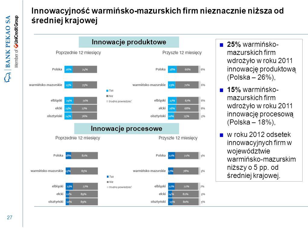 27 Innowacyjność warmińsko-mazurskich firm nieznacznie niższa od średniej krajowej Innowacje produktowe Innowacje procesowe 25% warmińsko- mazurskich firm wdrożyło w roku 2011 innowację produktową (Polska – 26%), 15% warmińsko- mazurskich firm wdrożyło w roku 2011 innowację procesową (Polska – 18%), w roku 2012 odsetek innowacyjnych firm w województwie warmińsko-mazurskim niższy o 5 pp.