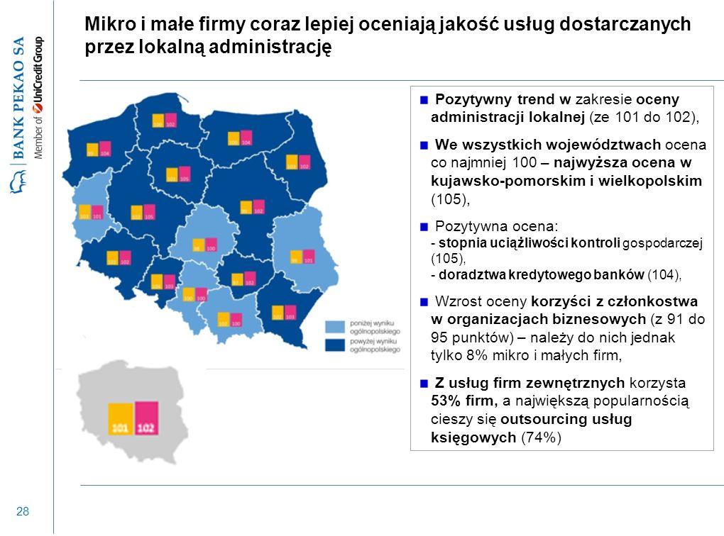 28 Mikro i małe firmy coraz lepiej oceniają jakość usług dostarczanych przez lokalną administrację Pozytywny trend w zakresie oceny administracji loka