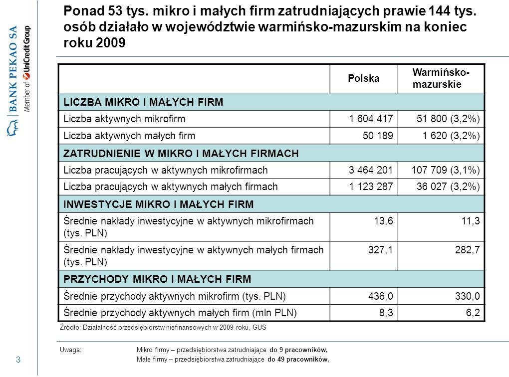 3 Ponad 53 tys. mikro i małych firm zatrudniających prawie 144 tys. osób działało w województwie warmińsko-mazurskim na koniec roku 2009 Uwaga:Mikro f