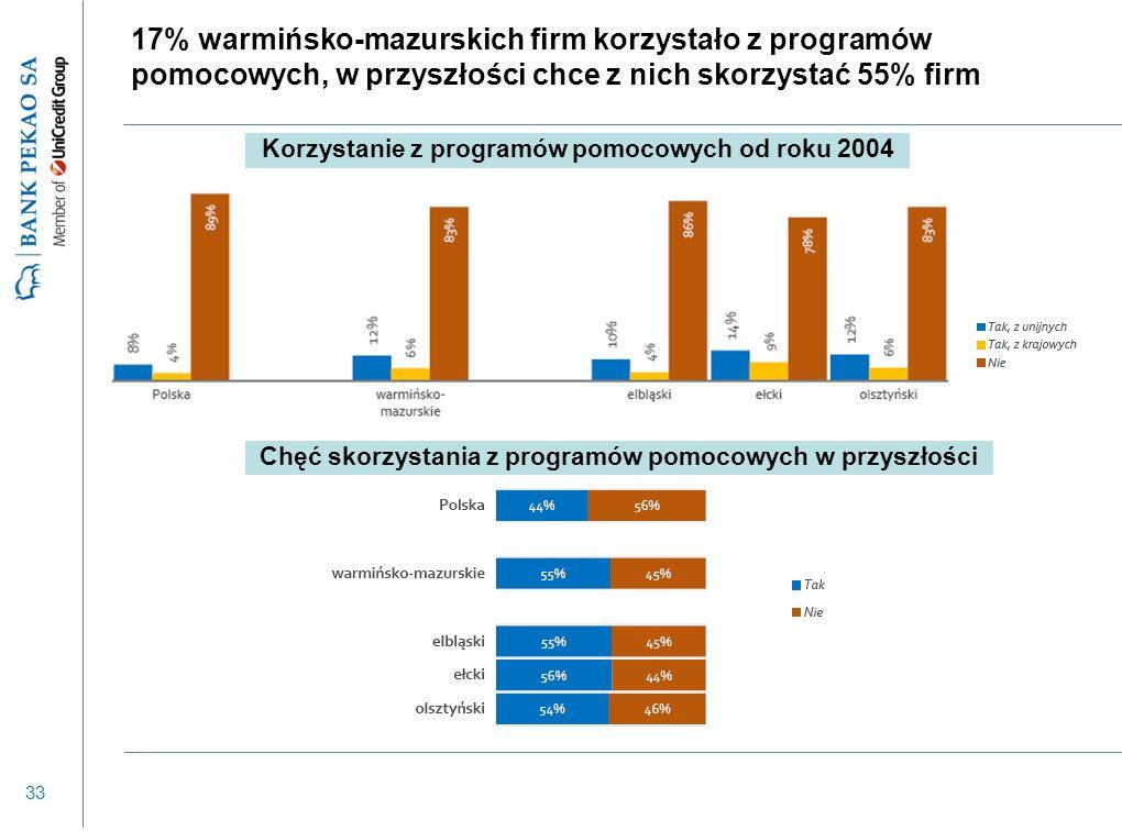 33 17% warmińsko-mazurskich firm korzystało z programów pomocowych, w przyszłości chce z nich skorzystać 55% firm Korzystanie z programów pomocowych od roku 2004 Chęć skorzystania z programów pomocowych w przyszłości