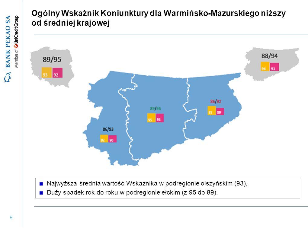 9 Ogólny Wskaźnik Koniunktury dla Warmińsko-Mazurskiego niższy od średniej krajowej Najwyższa średnia wartość Wskaźnika w podregionie olszyńskim (93),