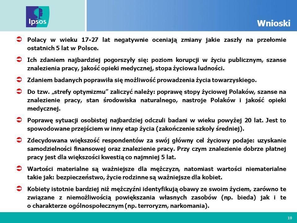 10 Wnioski Polacy w wieku 17-27 lat negatywnie oceniają zmiany jakie zaszły na przełomie ostatnich 5 lat w Polsce. Ich zdaniem najbardziej pogorszyły