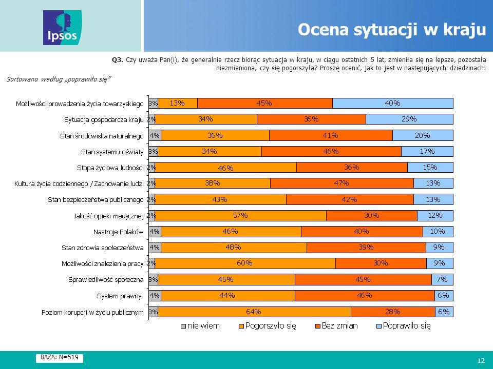 12 Ocena sytuacji w kraju Q3. Czy uważa Pan(i), że generalnie rzecz biorąc sytuacja w kraju, w ciągu ostatnich 5 lat, zmieniła się na lepsze, pozostał