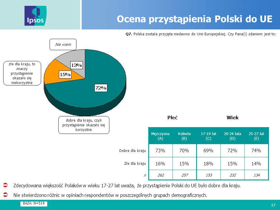 17 Ocena przystąpienia Polski do UE Q7. Polska została przyjęta niedawno do Unii Europejskiej. Czy Pana(i) zdaniem jest to: BAZA: N=519 dobre dla kraj