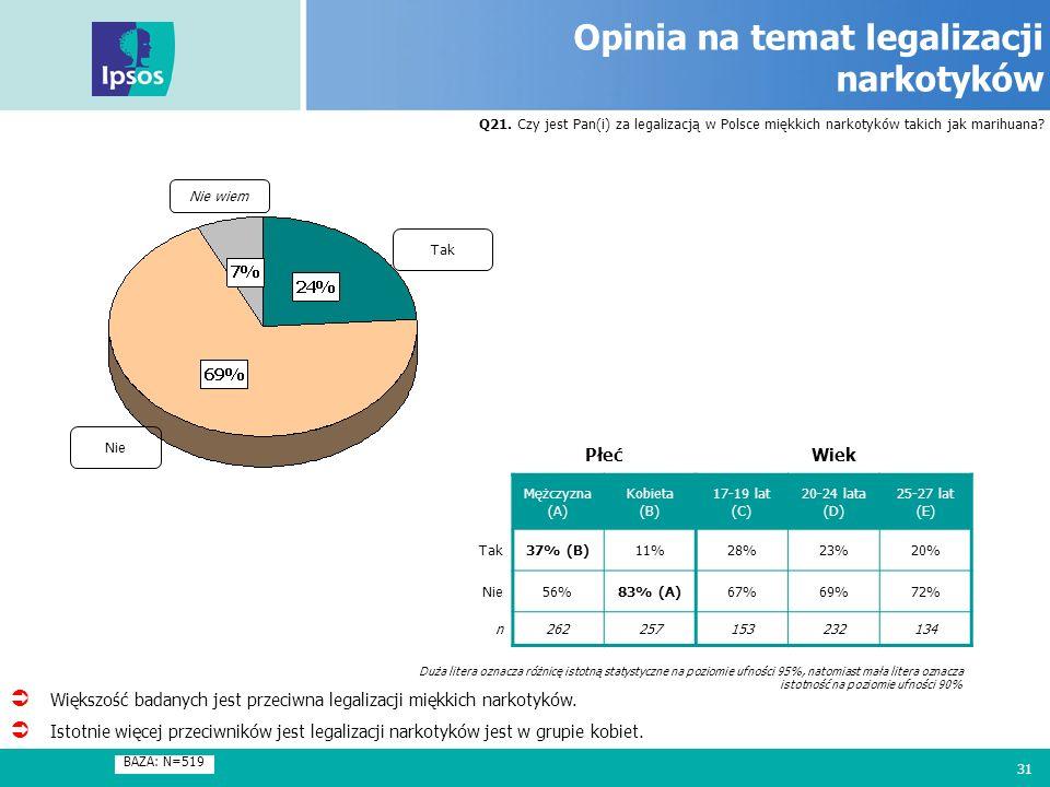 31 Opinia na temat legalizacji narkotyków Q21. Czy jest Pan(i) za legalizacją w Polsce miękkich narkotyków takich jak marihuana? BAZA: N=519 Tak Nie N