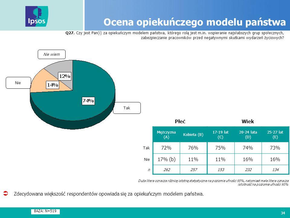34 Ocena opiekuńczego modelu państwa Q27. Czy jest Pan(i) za opiekuńczym modelem państwa, którego rolą jest m.in. wspieranie najsłabszych grup społecz