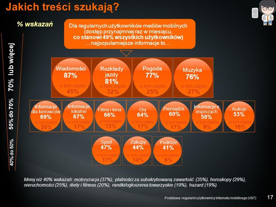 17 Rozkłady jazdy 81% w tym często 32% % wskazań 70% lub więcej 50% do 70% Informacje dla kierowców 69% w tym często 20% w tym często 17% 40% do 50% Sport 47% w tym często 17% Zakupy 44% w tym często 10% Mniej niż 40% wskazań: motoryzacja (37%), płatności za subskrybowaną zawartość (35%), horoskopy (29%), nieruchomości (25%), diety i fitness (20%), randki/ogłoszenia towarzyskie (19%), hazard (19%).