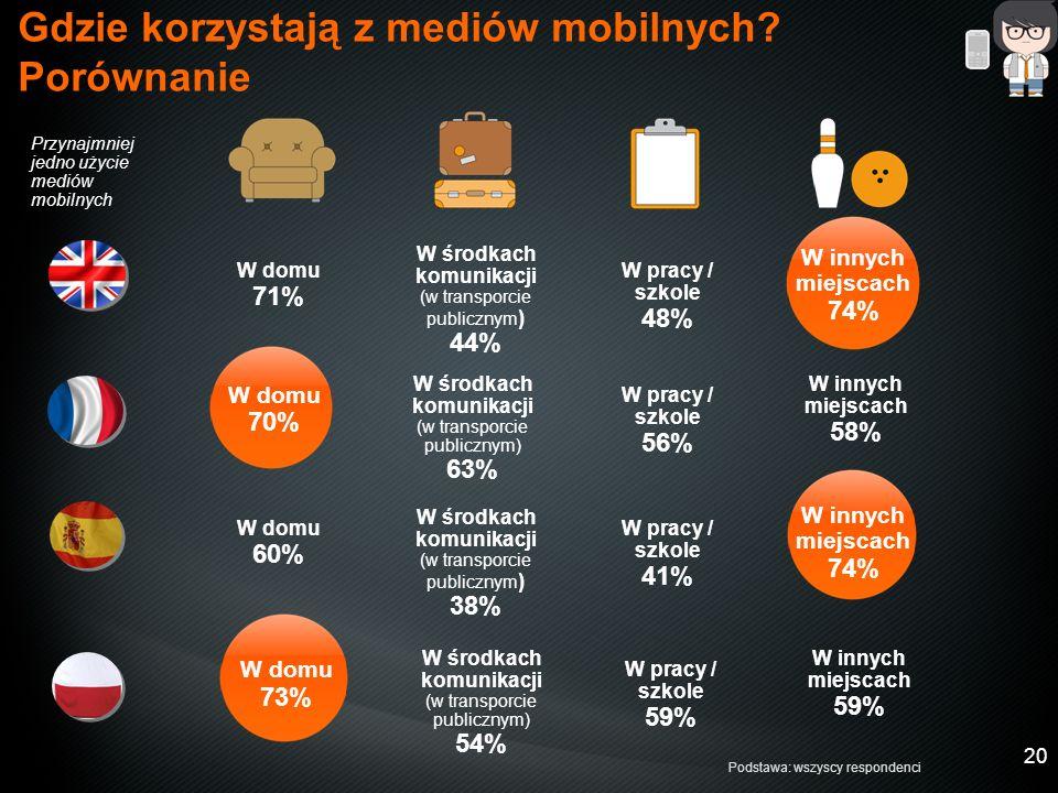 20 Gdzie korzystają z mediów mobilnych.