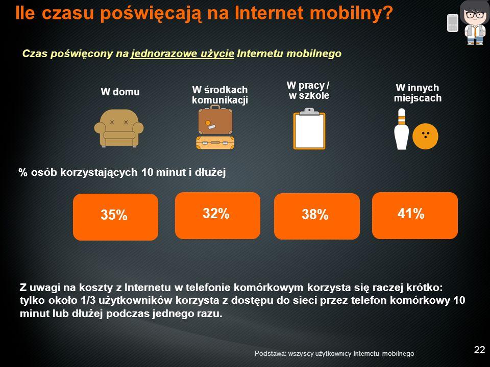 22 35% 38% 32%41% % osób korzystających 10 minut i dłużej Ile czasu poświęcają na Internet mobilny.