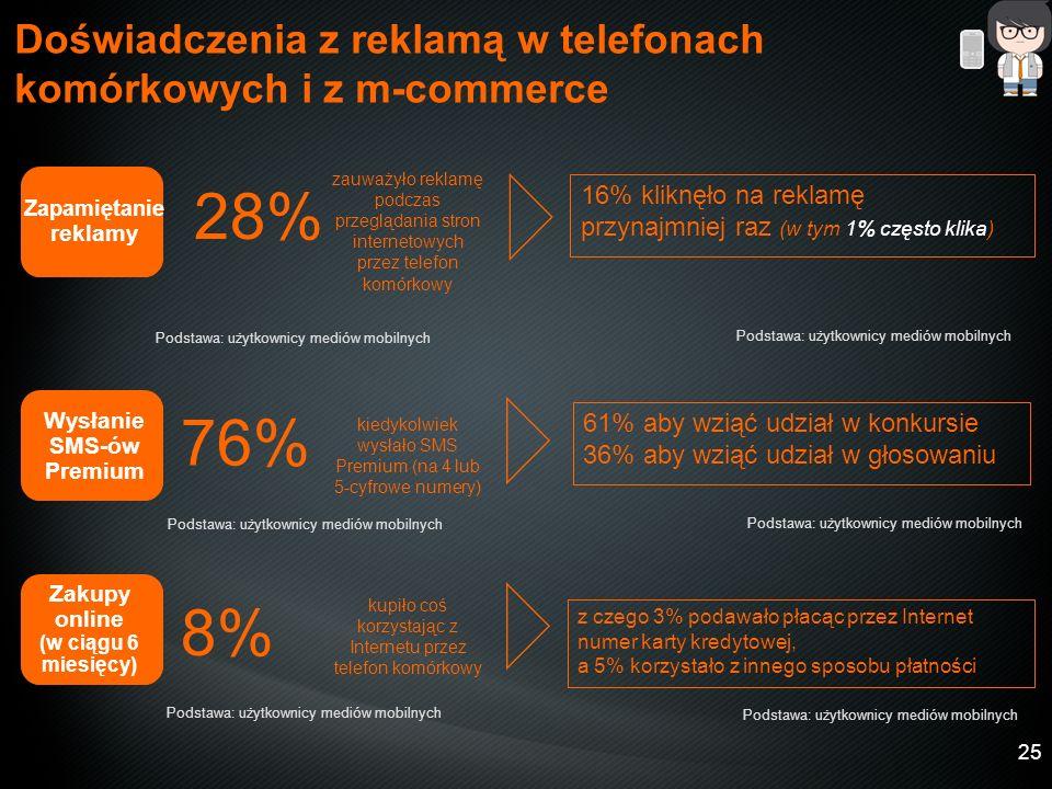 25 28% 76% 61% aby wziąć udział w konkursie 36% aby wziąć udział w głosowaniu 8% Doświadczenia z reklamą w telefonach komórkowych i z m-commerce Zapamiętanie reklamy zauważyło reklamę podczas przeglądania stron internetowych przez telefon komórkowy Wysłanie SMS-ów Premium kiedykolwiek wysłało SMS Premium (na 4 lub 5-cyfrowe numery) kupiło coś korzystając z Internetu przez telefon komórkowy Zakupy online (w ciągu 6 miesięcy) Podstawa: użytkownicy mediów mobilnych 16% kliknęło na reklamę przynajmniej raz (w tym 1% często klika) z czego 3% podawało płacąc przez Internet numer karty kredytowej, a 5% korzystało z innego sposobu płatności Podstawa: użytkownicy mediów mobilnych