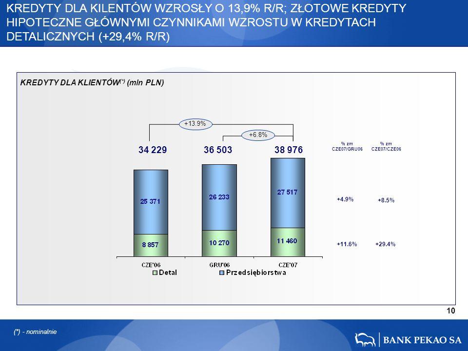 34 229 36 503 38 976 10 +13.9% +6.8% +29.4% +8.5% +4.9% +11.6% KREDYTY DLA KILENTÓW WZROSŁY O 13,9% R/R; ZŁOTOWE KREDYTY HIPOTECZNE GŁÓWNYMI CZYNNIKAMI WZROSTU W KREDYTACH DETALICZNYCH (+29,4% R/R) % zm CZE07/CZE06 % zm CZE07/GRU06 KREDYTY DLA KLIENTÓW (*) (mln PLN) (*) - nominalnie