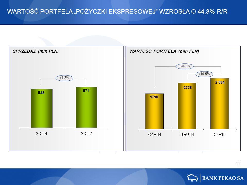 11 +4.2% +44.3% +10.5% SPRZEDAŻ (mln PLN)WARTOŚĆ PORTFELA (mln PLN) WARTOŚĆ PORTFELA POŻYCZKI EKSPRESOWEJ WZROSŁA O 44,3% R/R