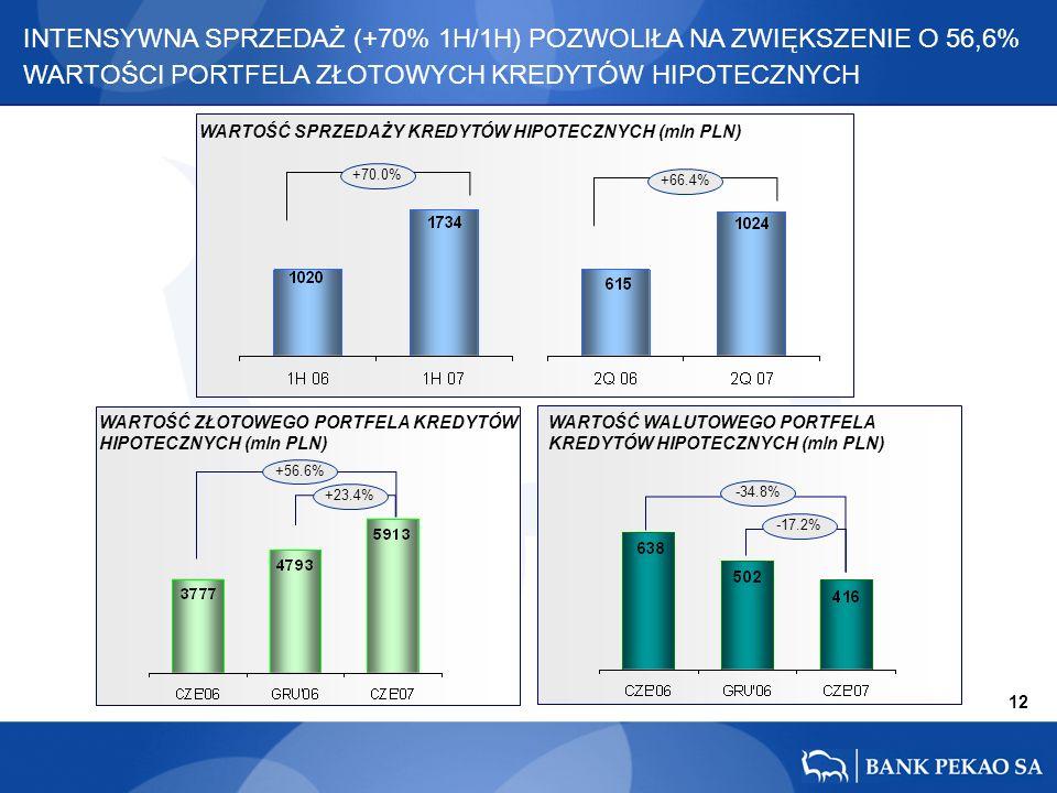12 +56.6% +23.4% -34.8% -17.2% INTENSYWNA SPRZEDAŻ (+70% 1H/1H) POZWOLIŁA NA ZWIĘKSZENIE O 56,6% WARTOŚCI PORTFELA ZŁOTOWYCH KREDYTÓW HIPOTECZNYCH +66