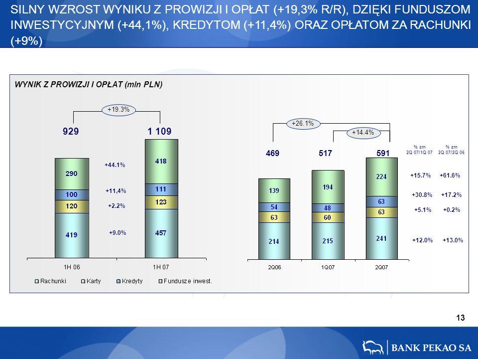 13 +30.8% +15.7% +5.1% +12.0% +17.2% +61.6% +0.2% +13.0% 469 517 591 +26.1% +14.4% SILNY WZROST WYNIKU Z PROWIZJI I OPŁAT (+19,3% R/R), DZIĘKI FUNDUSZOM INWESTYCYJNYM (+44,1%), KREDYTOM (+11,4%) ORAZ OPŁATOM ZA RACHUNKI (+9%) % zm 2Q 07/1Q 07 % zm 2Q 07/2Q 06 929 1 109 +11,4% +44.1% +2.2% +9.0% +19.3% WYNIK Z PROWIZJI I OPŁAT (mln PLN)