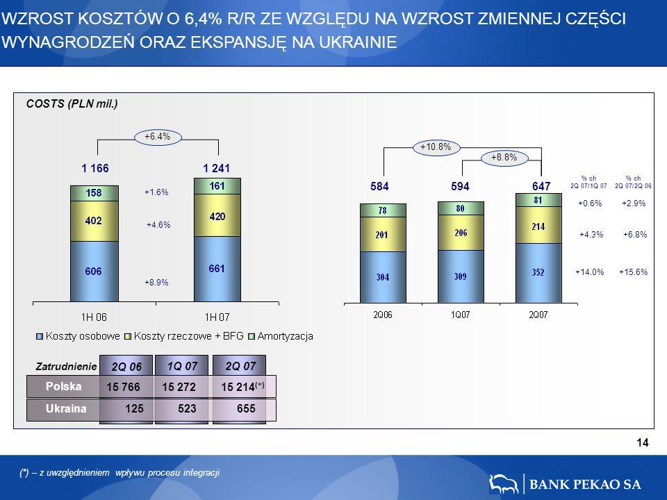 14 COSTS (PLN mil.) 2Q 06 1Q 07 Zatrudnienie 15 766 15 272 15 214 ( * ) 2Q 07 Polska Ukraina 125 523 655 WZROST KOSZTÓW O 6,4% R/R ZE WZGLĘDU NA WZROST ZMIENNEJ CZĘŚCI WYNAGRODZEŃ ORAZ EKSPANSJĘ NA UKRAINIE +0.6% +14.0% +4.3% 584 594 647 +2.9% +15.6% +6.8% +1.6% +8.9% +4.6% 1 166 1 241 +6.4% +10.8% +8.8% % ch 2Q 07/1Q 07 % ch 2Q 07/2Q 06 (*) – z uwzględnieniem wpływu procesu integracji