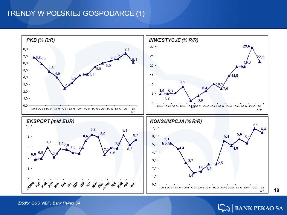 18 TRENDY W POLSKIEJ GOSPODARCE (1) PKB (% R/R)INWESTYCJE (% R/R) EKSPORT (mld EUR) KONSUMPCJA (% R/R) Źródło: GUS, NBP, Bank Pekao SA
