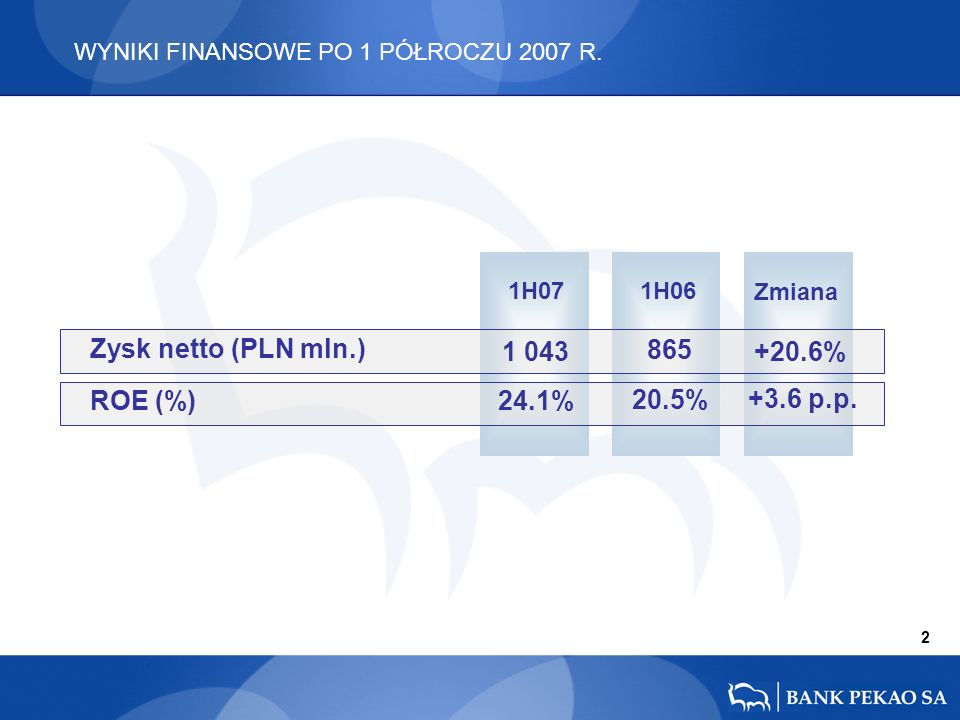 1H07 1H06 Zmiana +20.6% +3.6 p.p. 865 20.5% 1 043 24.1% 2 WYNIKI FINANSOWE PO 1 PÓŁROCZU 2007 R. Zysk netto (PLN mln.) ROE (%)