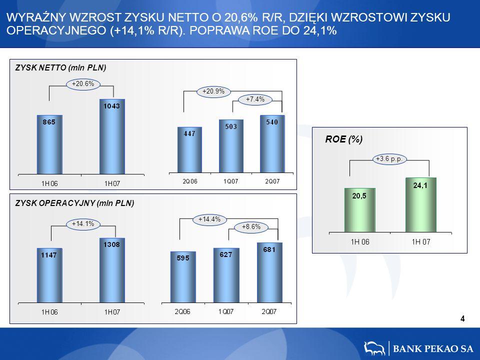 4 ROE (%) +3.6 p.p. +14.4% +8.6% WYRAŹNY WZROST ZYSKU NETTO O 20,6% R/R, DZIĘKI WZROSTOWI ZYSKU OPERACYJNEGO (+14,1% R/R). POPRAWA ROE DO 24,1% +14.1%