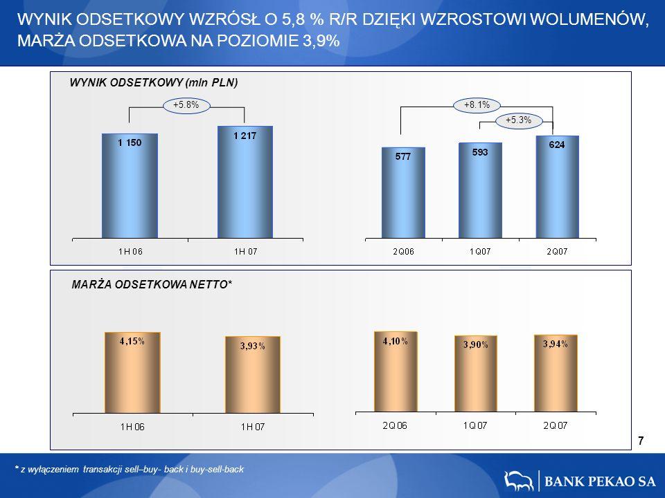 7 +8.1% +5.3% WYNIK ODSETKOWY WZRÓSŁ O 5,8 % R/R DZIĘKI WZROSTOWI WOLUMENÓW, MARŻA ODSETKOWA NA POZIOMIE 3,9% +5.8% * z wyłączeniem transakcji sell–buy- back i buy-sell-back MARŻA ODSETKOWA NETTO* WYNIK ODSETKOWY (mln PLN)