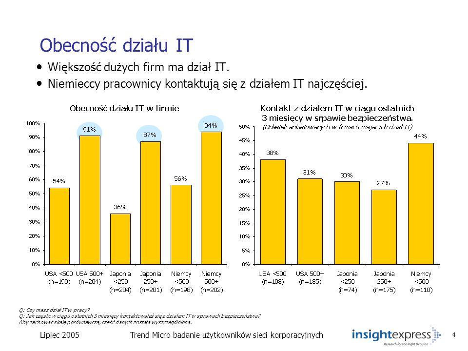 Lipiec 2005Trend Micro badanie użytkowników sieci korporacyjnych 4 Obecność działu IT Większość dużych firm ma dział IT. Niemieccy pracownicy kontaktu