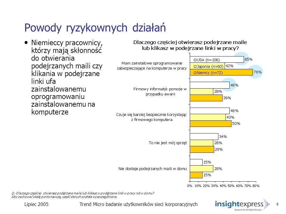 Lipiec 2005Trend Micro badanie użytkowników sieci korporacyjnych 6 Powody ryzykownych działań Niemieccy pracownicy, którzy mają skłonność do otwierani