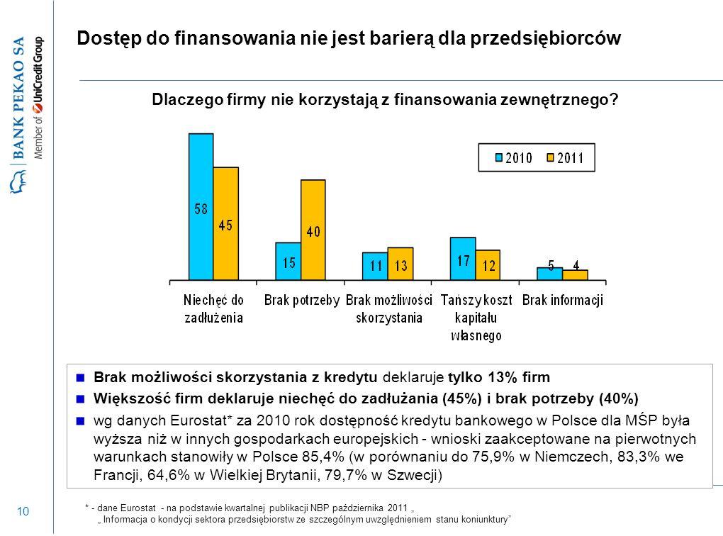 10 Dostęp do finansowania nie jest barierą dla przedsiębiorców Dlaczego firmy nie korzystają z finansowania zewnętrznego? Brak możliwości skorzystania