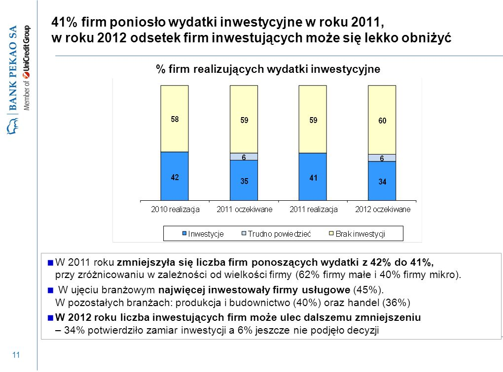 11 41% firm poniosło wydatki inwestycyjne w roku 2011, w roku 2012 odsetek firm inwestujących może się lekko obniżyć W 2011 roku zmniejszyła się liczba firm ponoszących wydatki z 42% do 41%, przy zróżnicowaniu w zależności od wielkości firmy (62% firmy małe i 40% firmy mikro).