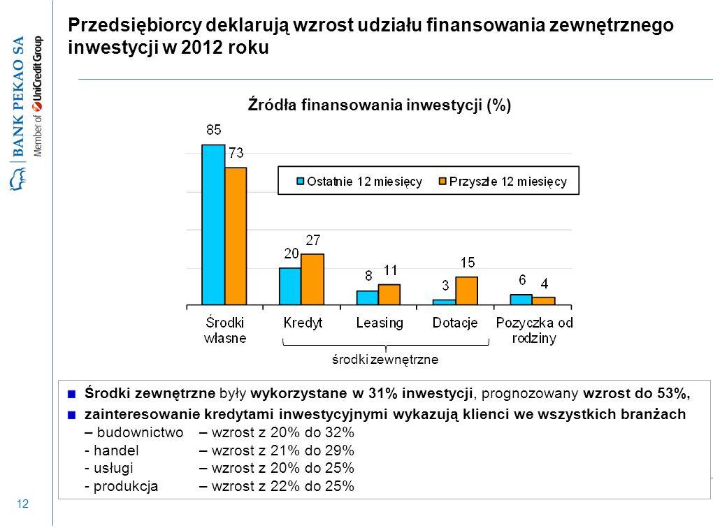 12 Przedsiębiorcy deklarują wzrost udziału finansowania zewnętrznego inwestycji w 2012 roku Środki zewnętrzne były wykorzystane w 31% inwestycji, prog