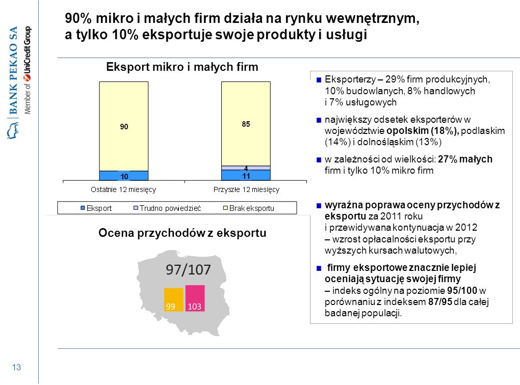 13 90% mikro i małych firm działa na rynku wewnętrznym, a tylko 10% eksportuje swoje produkty i usługi Eksporterzy – 29% firm produkcyjnych, 10% budowlanych, 8% handlowych i 7% usługowych największy odsetek eksporterów w województwie opolskim (18%), podlaskim (14%) i dolnośląskim (13%) w zależności od wielkości: 27% małych firm i tylko 10% mikro firm wyraźna poprawa oceny przychodów z eksportu za 2011 roku i przewidywana kontynuacja w 2012 – wzrost opłacalności eksportu przy wyższych kursach walutowych, firmy eksportowe znacznie lepiej oceniają sytuację swojej firmy – indeks ogólny na poziomie 95/100 w porównaniu z indeksem 87/95 dla całej badanej populacji.