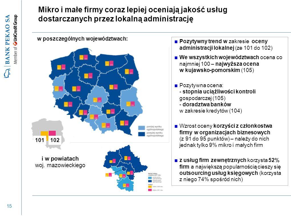 15 Mikro i małe firmy coraz lepiej oceniają jakość usług dostarczanych przez lokalną administrację w poszczególnych województwach: Pozytywny trend w z
