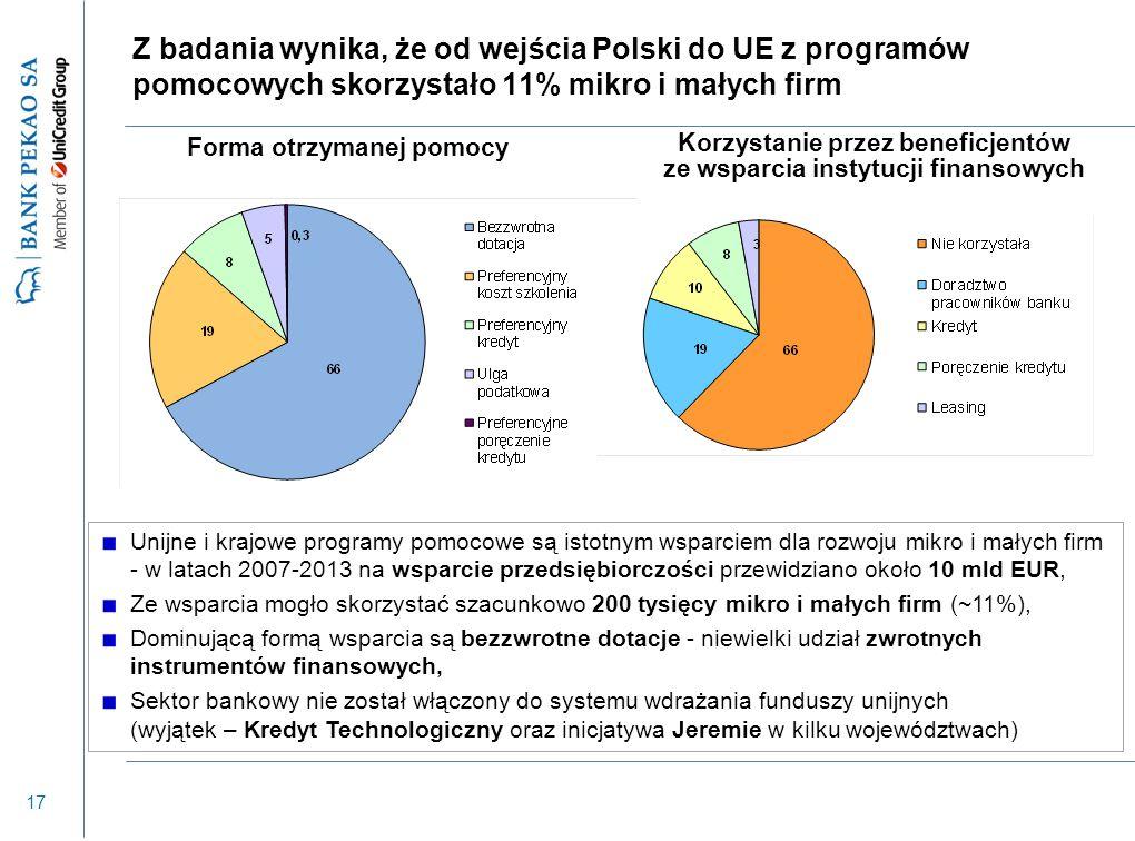 17 Z badania wynika, że od wejścia Polski do UE z programów pomocowych skorzystało 11% mikro i małych firm Unijne i krajowe programy pomocowe są istotnym wsparciem dla rozwoju mikro i małych firm - w latach 2007-2013 na wsparcie przedsiębiorczości przewidziano około 10 mld EUR, Ze wsparcia mogło skorzystać szacunkowo 200 tysięcy mikro i małych firm (~11%), Dominującą formą wsparcia są bezzwrotne dotacje - niewielki udział zwrotnych instrumentów finansowych, Sektor bankowy nie został włączony do systemu wdrażania funduszy unijnych (wyjątek – Kredyt Technologiczny oraz inicjatywa Jeremie w kilku województwach) Forma otrzymanej pomocy Korzystanie przez beneficjentów ze wsparcia instytucji finansowych