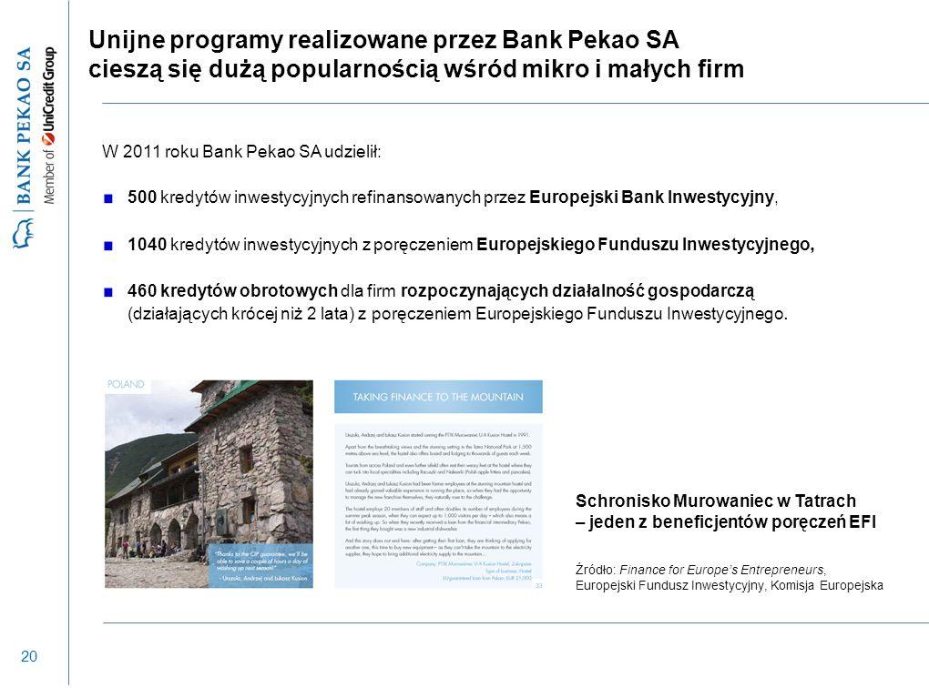 20 Unijne programy realizowane przez Bank Pekao SA cieszą się dużą popularnością wśród mikro i małych firm W 2011 roku Bank Pekao SA udzielił: 500 kredytów inwestycyjnych refinansowanych przez Europejski Bank Inwestycyjny, 1040 kredytów inwestycyjnych z poręczeniem Europejskiego Funduszu Inwestycyjnego, 460 kredytów obrotowych dla firm rozpoczynających działalność gospodarczą (działających krócej niż 2 lata) z poręczeniem Europejskiego Funduszu Inwestycyjnego.