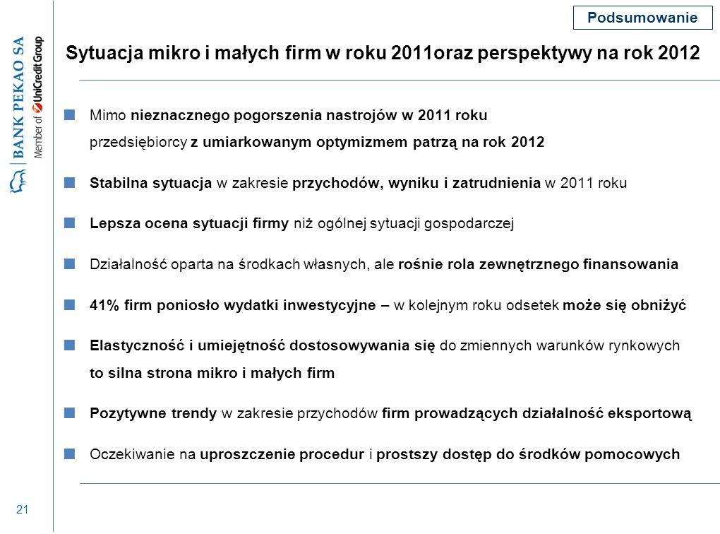 21 Sytuacja mikro i małych firm w roku 2011oraz perspektywy na rok 2012 Mimo nieznacznego pogorszenia nastrojów w 2011 roku przedsiębiorcy z umiarkowa