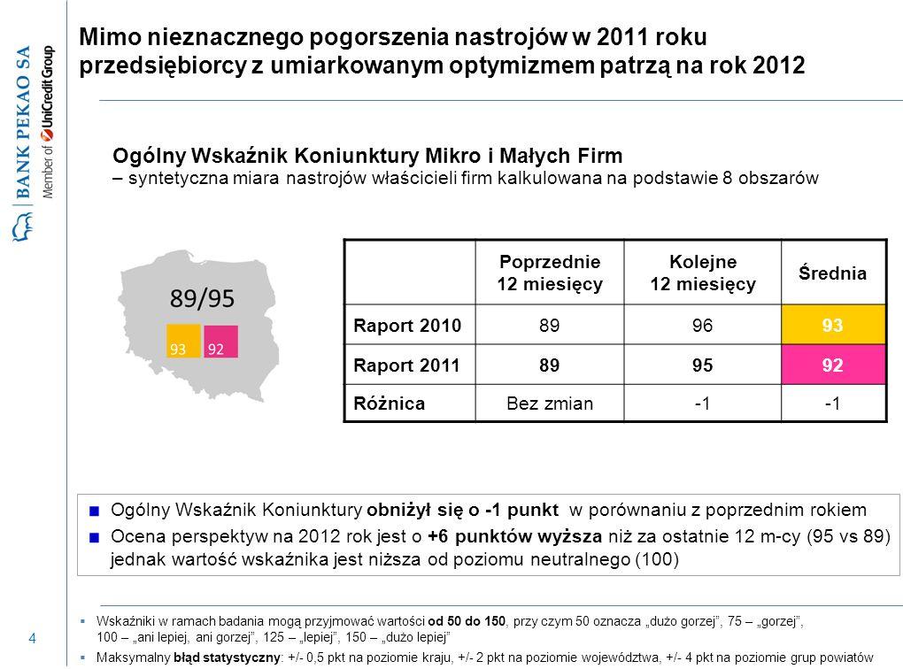 15 Mikro i małe firmy coraz lepiej oceniają jakość usług dostarczanych przez lokalną administrację w poszczególnych województwach: Pozytywny trend w zakresie oceny administracji lokalnej (ze 101 do 102) We wszystkich województwach ocena co najmniej 100 – najwyższa ocena w kujawsko-pomorskim (105) Pozytywna ocena: - stopnia uciążliwości kontroli gospodarczej (105) - doradztwa banków w zakresie kredytów (104) Wzrost oceny korzyści z członkostwa firmy w organizacjach biznesowych (z 91 do 95 punktów) – należy do nich jednak tylko 9% mikro i małych firm z usług firm zewnętrznych korzysta 52% firm a największą popularnością cieszy się outsourcing usług księgowych (korzysta z niego 74% spośród nich) i w powiatach woj.