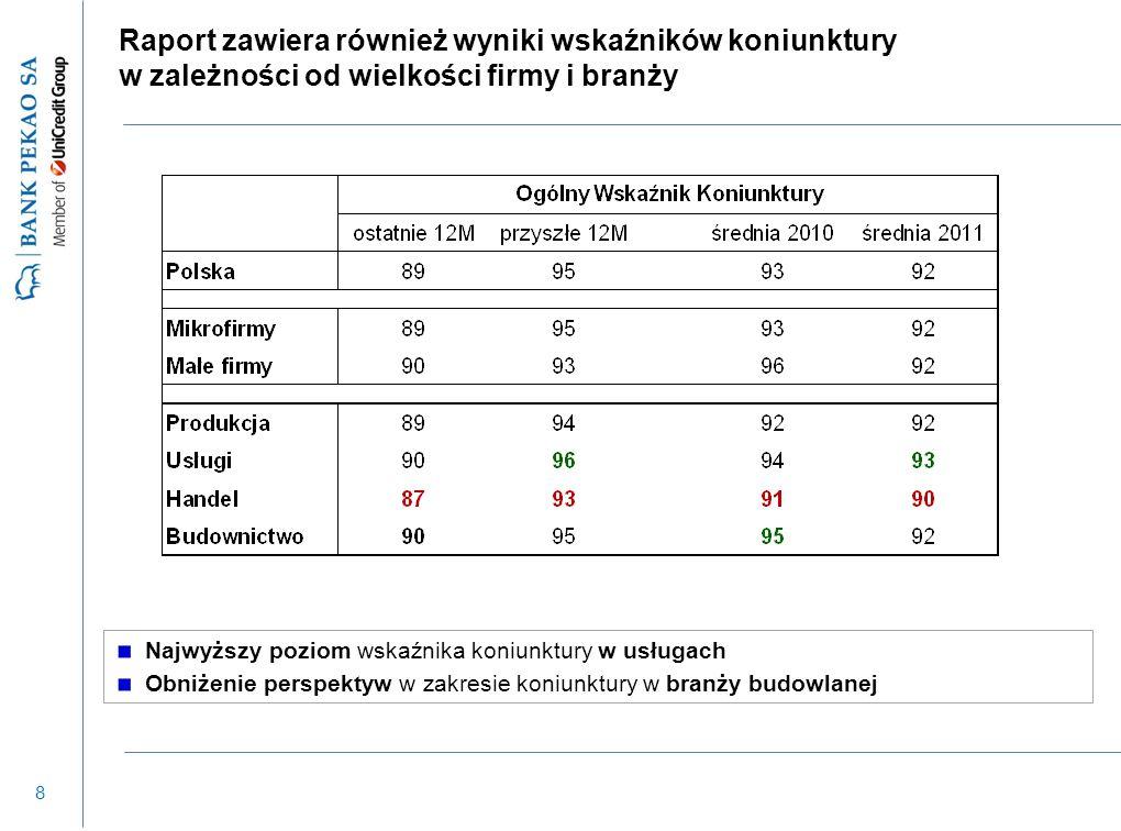 8 Raport zawiera również wyniki wskaźników koniunktury w zależności od wielkości firmy i branży Najwyższy poziom wskaźnika koniunktury w usługach Obni